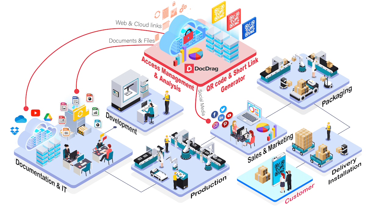 QR code generator and Shortlink generator for your entire organization - DocDrag Platform
